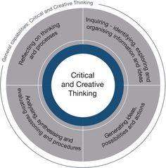 creative critical thinking