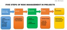 The five steps of Risk Management summarized in an image