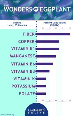 The nutritional benefits of eggplant.