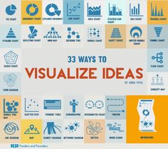 33 Ways to Visualize Ideas Choose among different charts, diagrams, and visual techniques...