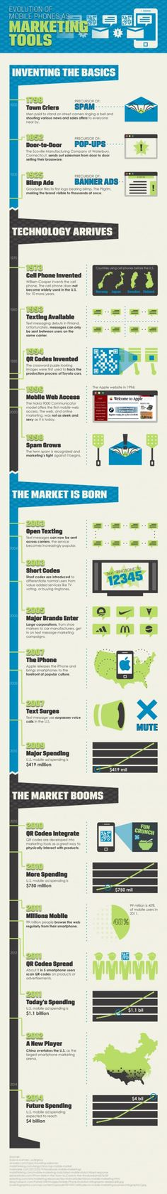 The Evolution Of Mobile Phones As Marketing Tools | For more Infographics and Resources on Digital Marketing please visit www.moverview.com