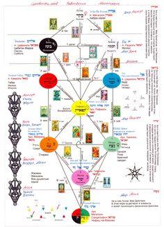 древо сефирот - Поиск в Google