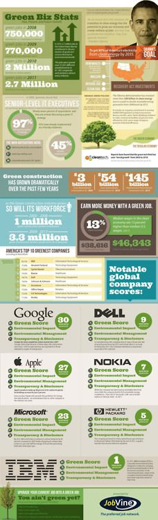 """Infographic: """"Tech Companies Ramping Up the Green Jobs"""" Marketing Jobs, Green Technology, Energy Technology, Fresco, Green Jobs, Growing Greens, Green Business, Earn More Money, Environmental Science"""