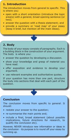 Click through for a UNSW web article on structuring an essay.