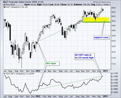 Top 5 Technical Developments for 2012 - Number 4 - Finance SPDR (XLF) Starts Strong and Finishes Strong - http://tradingreview360.com/top-5-technical-developments-for-2012-number-4-finance-spdr-xlf-starts-strong-and-finishes-strong/