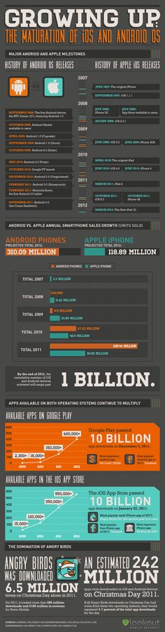 Growing Up: The Maturation of iOS and Android OS Infographic