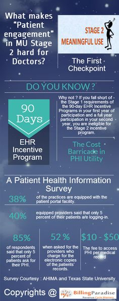 """Infographics : """"Patient engagement"""" in Stage 2 Meaningful Use – Pitfalls, Impediments and Avenues"""
