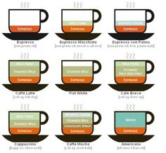Trendy Wall Infographics - everyone should know these ANYWAY!  Idea for kitchen art