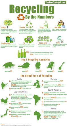 Recycling by the numbers - http://www.infographicsfan.com/recycling-by-the-numbers-2/