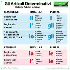 Gli articoli determinativi in italiano (Definite Articles in Italian) #LearnItalian #Italian