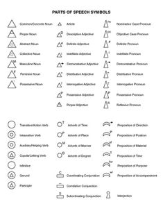 Use in the 9-12 Montessori classroom as a guide to the advanced grammar symbols. Students can color it in as they learn a new symbol.