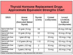 Conversion Chart For Armour Thyroid Thyrolar Synthroid Etc Database From Mary Sn