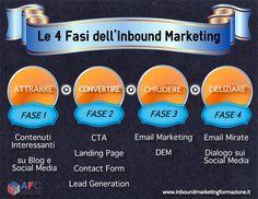 Le 4 Fasi dell'#inboundmarketing http://www.inboundmarketingformazione.it/blog/il-segreto-dell-inbound-marketing-%C3%A8-la-customer-delight