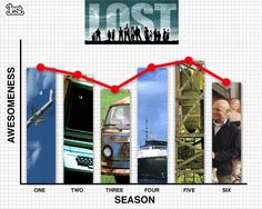 TV Seasons by Quality. (Also included: The Simpsons, Friday Night Lights, Dexter, Arrested Development, and 5 more)