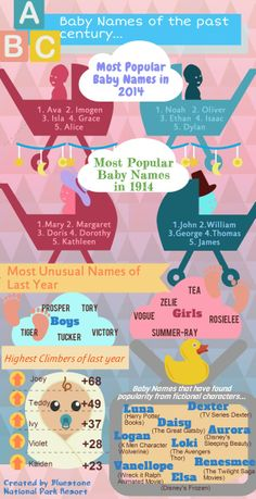Baby Names 1914 vs 2014  http://www.bluestonewales.com/blog/baby-name-trends-1914-vs-2014