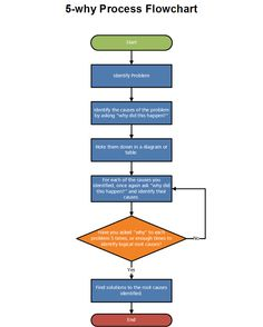 Example Image: Purchasing & Procurement Process Flow Chart ...