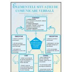Elementele situatiei de comunicare verbala Language, Bullet Journal, Personalized Items, Learning, School, Roman, Birthday, Languages, Language Arts