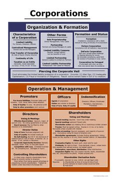 Corporations: Organization and Formation, Operation and Management Business Management, Business Planning, Cpa Exam, Corporate Law, Accounting And Finance, Operations Management, Exam Study, Paralegal, Business Organization