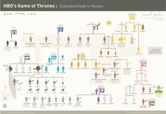 Game of Thrones. Illustrated guide to Houses. (WARNING: Possible spoilers. Everything that's revealed on HBO.)