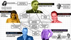 A Flowchart of the Petraeus Affair's Love Pentagon, from the Shirtless FBI Agent to Chuck Klosterman (Gawker, Nov. Vince Flynn, Having An Affair, Word 2, Right Wing, Twin Sisters, Political Cartoons, Flowchart, Pentagon, Scandal