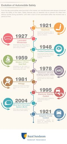 Know about the evolution of automobiles here: https://www.royalsundaram.in/infographics/evolution-of-automobile-safety.aspx