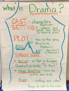 "What is Drama? Anchor Chart Characters setting plot script props and stage directions. We took the kids to see a play. We are having each grade class perform a short play. Hopefully they'll ""get"" readers theater. Drama Teacher, Drama Class, Work Drama, Drama Drama, Short Drama Script, Play Scripts For Kids, Role Play Scripts, What Is Drama, Middle School Drama"