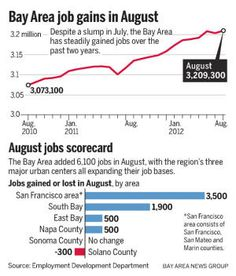 Bay Area powers to a gain of 6,100 jobs in August, half of all the jobs created in California last month - San Jose Mercury News