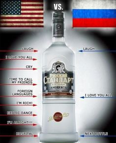 Russia vs. USA - Telling the story via a bottle of Vodka