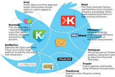 How to Measure Influence in Social Media #infographic