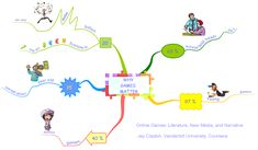 Tutorial: Transform your mindmap to video using iMindMap  SEPTEMBER 11, 2013 5 COMMENTS Have you ever wanted to show your iMindMap presentations on video? With iMindMap 6 you can easily export your mindmaps and make impressive animations! Lisez cet article en français ! You have made a solid mindmap using iMindMap and you wish to share it with the rest of world? Now, all is possible with iMindMap version 6 –  the software from Tony Buzan and Chris Griffiths.