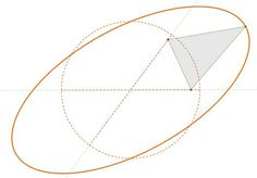 """visualizingmath: """" Many Different Ways of Obtaining an Ellipse In mathematics, an ellipse is a curve on a plane surrounding two focal points such that a straight line drawn from one of the focal. Basic Geometry, Sacred Geometry, Geometric Shapes, Geometric Patterns, Conic Section, Gif Animé, Animated Gif, Math Magic, Precalculus"""