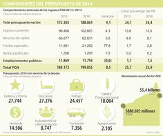 Componentes del Presupuesto de 2014 #Población