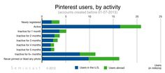 #Pinterest has 70 million users — More than 70% are in the U.S. - Graph: Pinterest users/activity #Semiocast