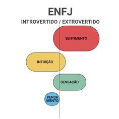 ENFJ Intp, Esfj, Chart, Aquarius, Lilac, Making Decisions, Feelings, Alphabet, 16 Personalities