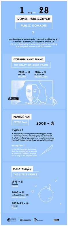 Infographic prepared for the #ReadAnneDiary project (http://annefrank.centrumcyfrowe.pl).