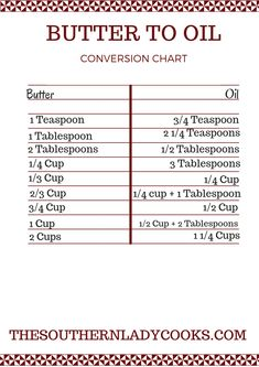 We have made these easy printables to help make your life easier. Click each ima… Butter To Oil Conversion, Baking Conversion Chart, Measurement Conversion, Recipe Conversion, Kitchen Conversion, Cooking Icon, Cooking Hacks, Cooking 101, Cooking School