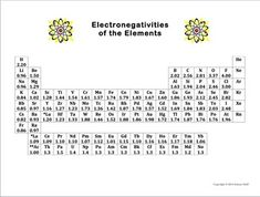 Electronegativity And Polar Covalent Bonds  Tutoring