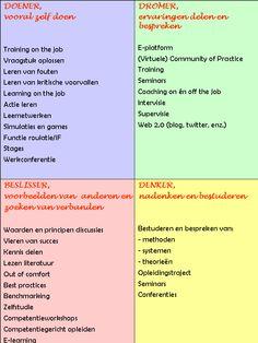 Leerstijl - leervorm. OOK INTERESSANT: http://www.leren.nl/cursus/management/coaching/voorkeursstijlen.html IVM PLAN VAN AANPAK!
