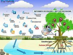 Rio de Informação para equipa interna e atualização de informações da indústria.