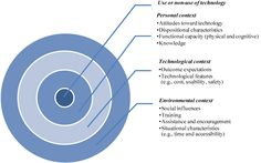 Phobias, Acceptance, Knowledge, Technology, Tech, Tecnologia, Facts
