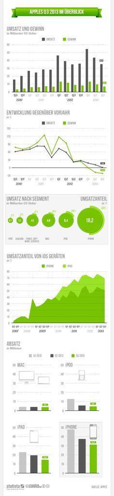 Die Grafik zeigt die wichtigsten Kennzahlen zu #Apples drittem Geschäftsquartal 2013. #statista #infografik