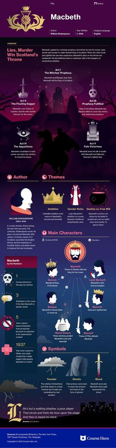 this infographic is a great tool to help students understand the plot of Macbeth before teaching them the specifics. I think that Shakespeare shouldn't be a mystery to students, no need to watch for spoilers.