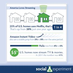 The way people watching TV is changing. If you think it, how have your television habits changed in the last 10 years? 15 years? 20 years?