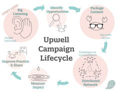 Lifecycle of an Upwell Campaign www.upwell.us