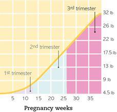 Pregnancy weight gain calculator pinterest pregnancy weight gain