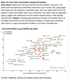 (2 of 10) Myth #2: Guns don't kill people--people kill people.  Fact-check: People with more guns tend to kill more people--with guns. The states with the highest gun ownership rates have a gun murder rate 114% higher than those with the lowest gun ownership rates. Also, gun death rates tend to be higher in states with higher rates of gun ownership. Gun death rates are generally lower in states with restrictions such as assault-weapoons bans or safe-storatge requirements.