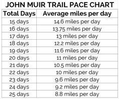 John Muir Trail My Hiking Plans John Muir Trail