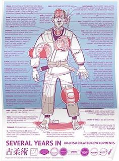 After several years in bjj. Boxe Mma, Jiu Jitsu Training, Judo Training, Film D'action, Martial Arts Workout, Boxing Workout, Mixed Martial Arts Training, Mma Workout, Workout Guide