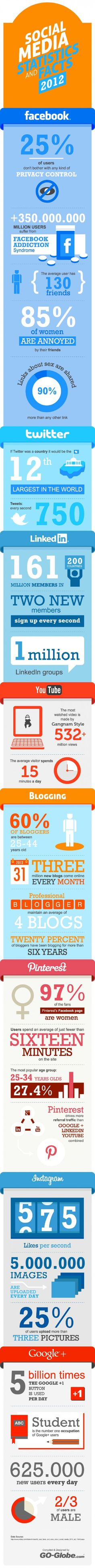 Social Media Statistiken zu Facebook, Google+, Pinterest, Twitter & Co.