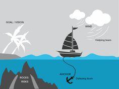 5 ideas to improve your next Scrum Retrospective. Start with a Sailboat Retrospective. Visual Thinking, Critical Thinking, Career Development, Software Development, Product Development, Kaizen, Lean Project, Team Motivation, Leadership Skill
